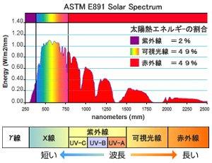 断熱フィルムは総太陽エネルギーカット率で選びたい