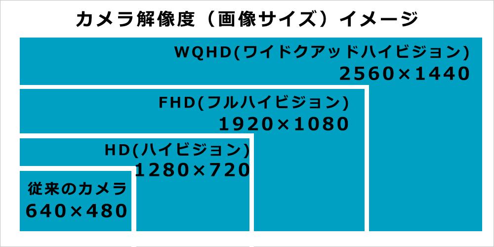 鮮明で安心の「WQHD録画」|セラミックプロ|福岡の車のコーティング